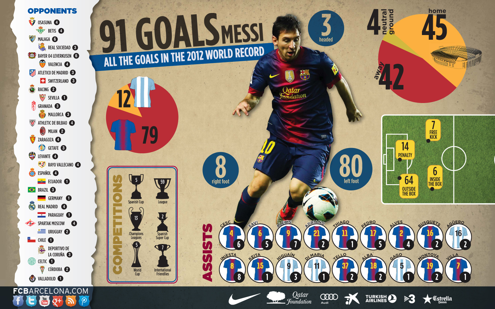http://media4.fcbarcelona.com/media/asset_publics/resources/000/038/214/original/91_gols_messi_eng.v1356695803.jpg