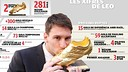Infographic: Leo Messi's Records
