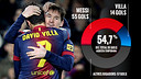 Messi et Villa