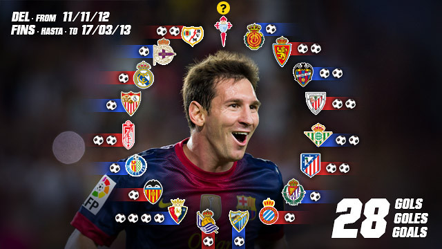 Leo Messihas scored 28 goals from his last 18 matches