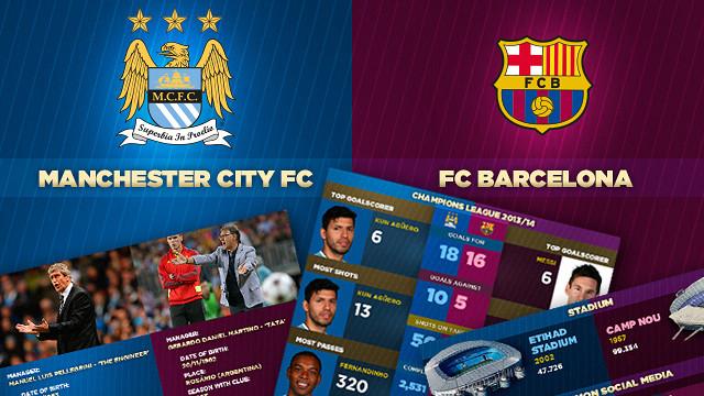 Manchester City FC - FC Barcelona