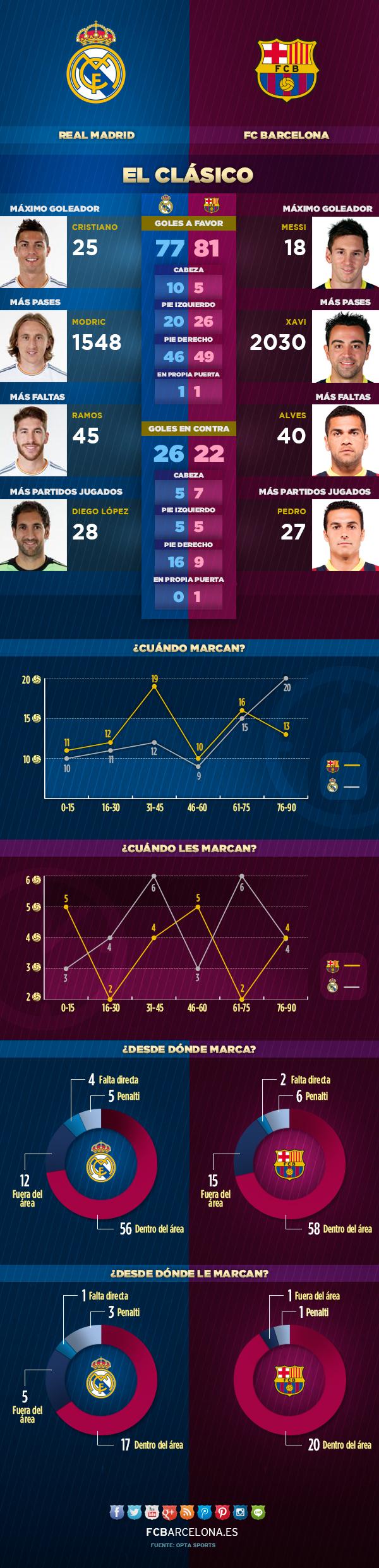 El infográfico del Clásico