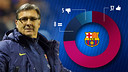 Martino reaches the 50-game mark at the Barça helm.
