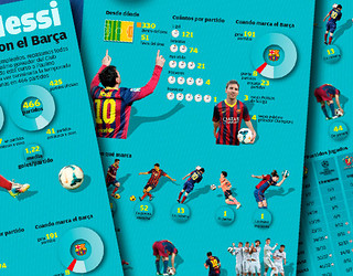 Os 381 gols de Messi, em detalhes.