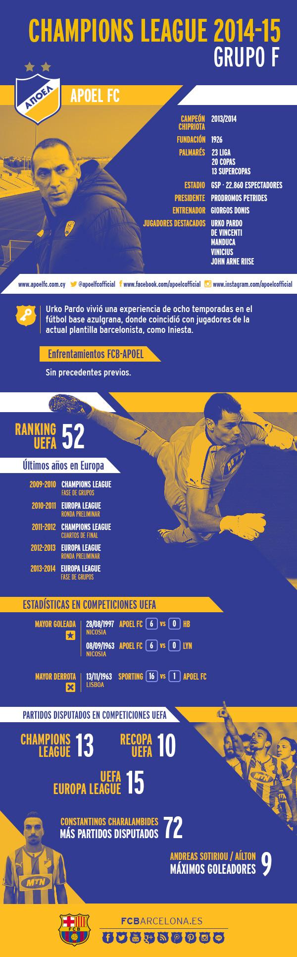 Infográfico APOEL