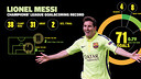 Messi, 71 goals: Champions League record (Apertura)