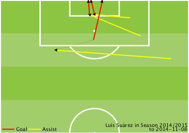 Les tres assistències de Suárez