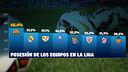 Le classement de possession en Liga après la 11ème journée