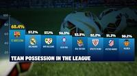 Design grafik dari kepemimpinan Barça di Liga