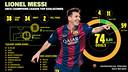 Leo Messi's Infographic (Champions League) 1000x410
