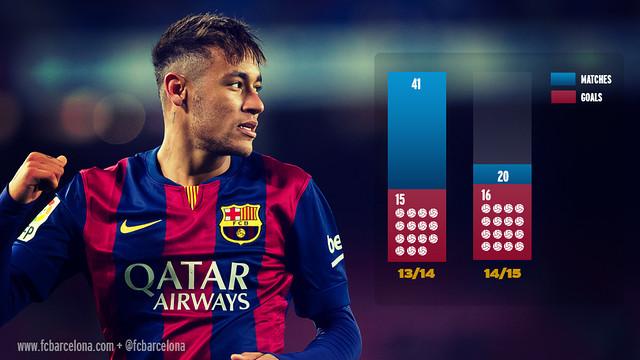 Neymar already surpasses his goal total for all of last season / FCB