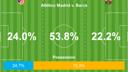 Atlético v Barça Statistics