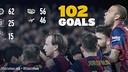 Barca's 102 goals so far this season