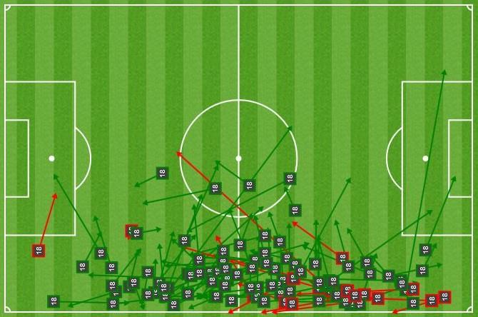 El gràfic mostra les passades bones de Jordi Alba en verd i les dolentes en vermell