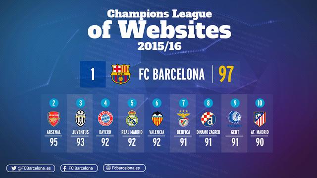 La web del FC Barcelona, la mejor de la Liga de Campeones