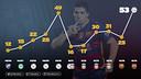 Luis Suárez a battu sa marque personnelle cette saison / FCB