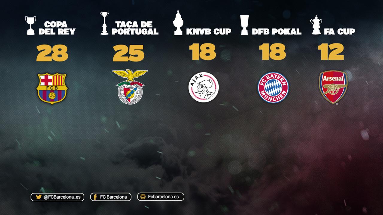 El Barça lidera la clasificación de clubes de las principales ligas europeas con más copas / FCB